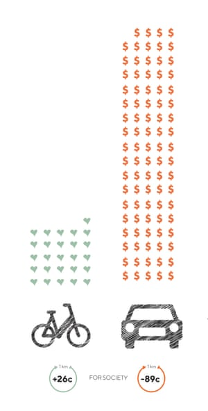 Costs v benefitsDriving a car one kilometre costs society 89 cents – but cycling the same distance benefits society by 26 cents