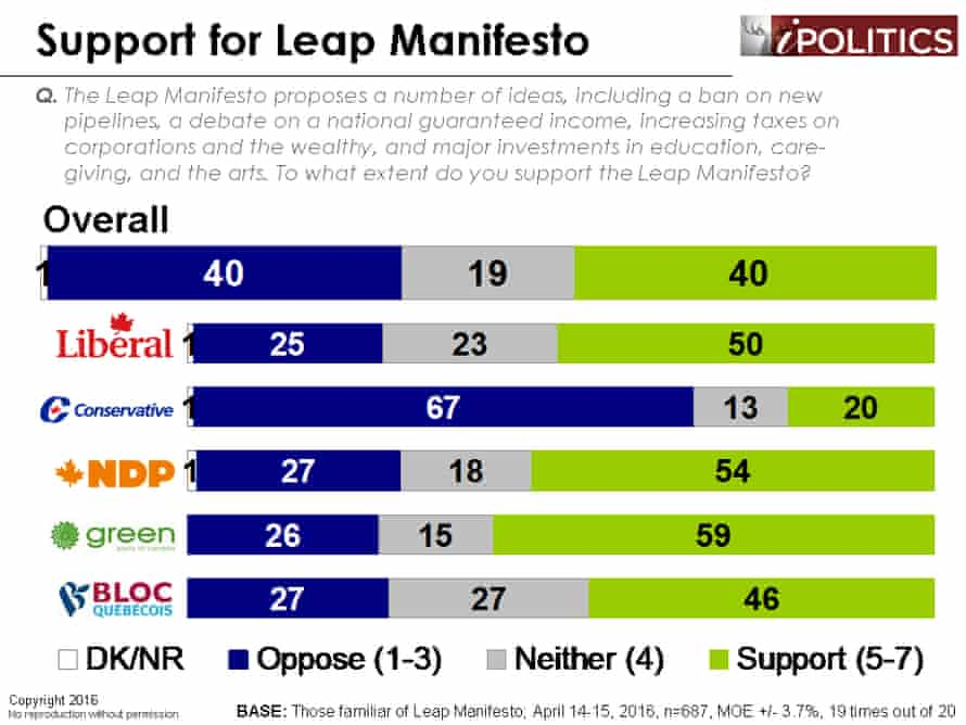 Poll about public support for Leap Manifesto.