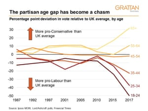 The partisan age gap has become a chasm. Percentage point deviation in voters relative to UK average, by age.
