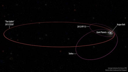 Orbit of the new extreme dwarf planet 2015 TG387 The Goblin