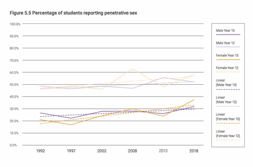 Latrobe University 2018 sexual health survey showing a slight increase in penetrative sex amongst young Australians over time