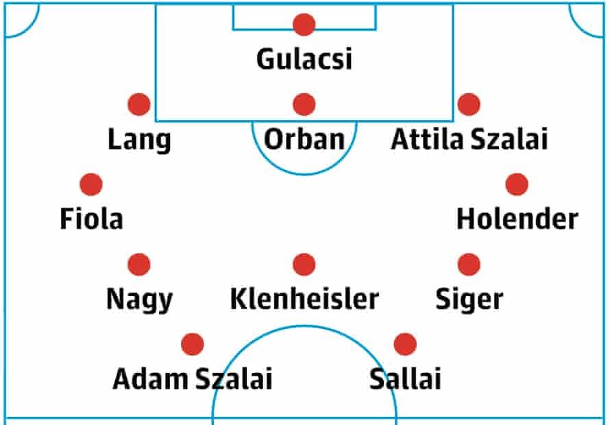 Hungary's probable lineup