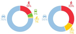 Primary mode of transport in Los Angeles County (left), and those killed or seriously injured in road crashes (right).