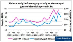 Comparison of the wholesale spot price of gas and the wholesale price of electricity in South Australia between 2011 and 2016.