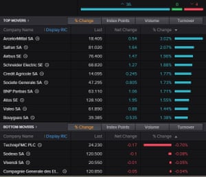 The top and bottom-performing shares on the CAC 40 index this morning