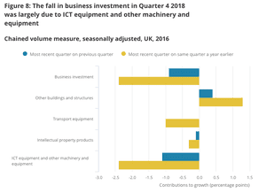 Another bad quarter for UK business investment