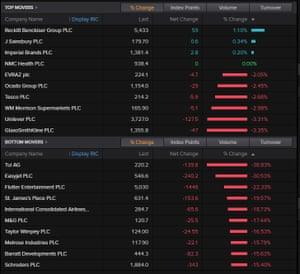 The top movers on the FTSE 100 today