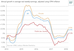 The public sector pay squeeze is easing too