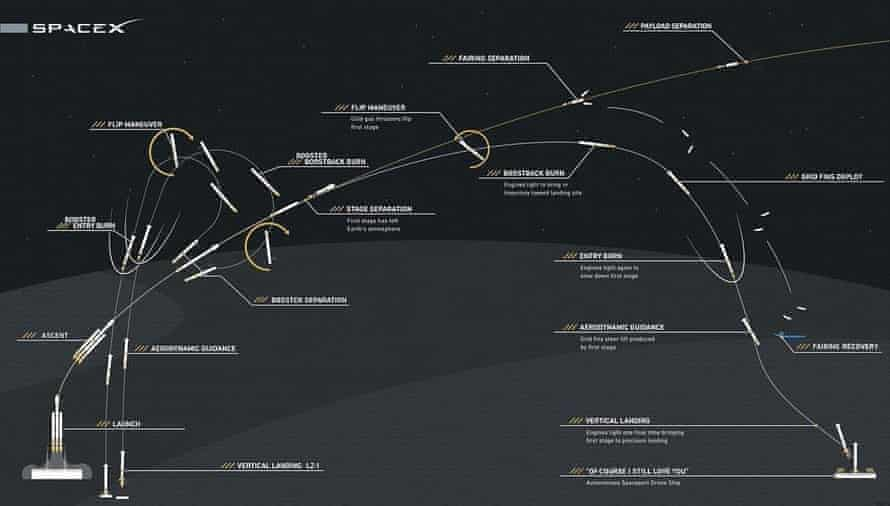 A graphic showing the path of the Falcon Heavy missile.