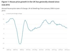 Last month's house price data
