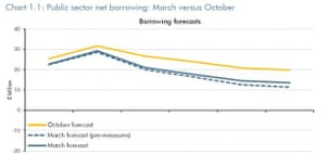 UK borrowing forecast