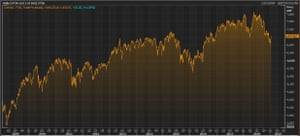 The FTSE 100 over the last 10 years