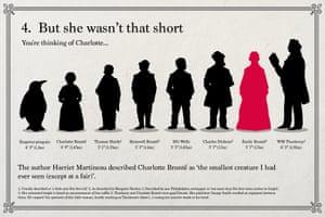 Emily Brontë: But she wasn't that short