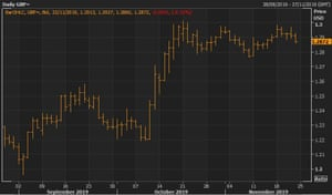 The pound has traded within the same range against the US dollar during November.