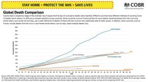 Global deaths comparison