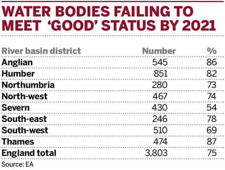Water bodies failing to meet overall 'good' ecological status by 2021