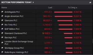Biggest fallers on the FTSE 100 today