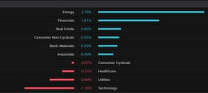 The Stoxx 600 by sector today