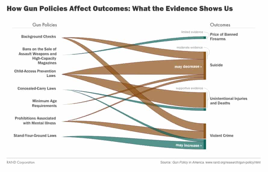 How gun policies affect outcomes