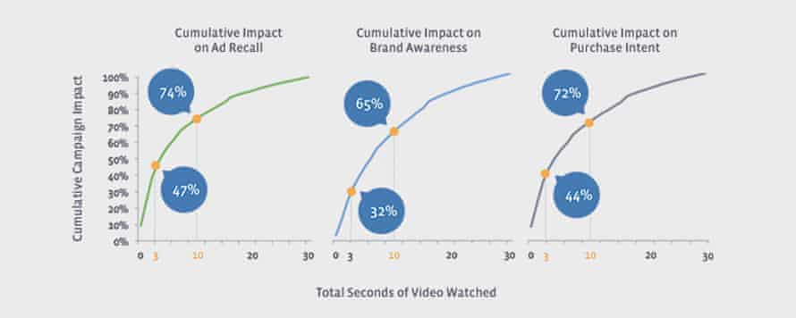 From Facebook research - Making an Impact: Measuring the Value of Facebook Video