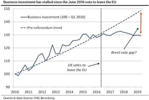 """Berenberg asked whether there is a """"Brexit vote gap"""" in UK business investment."""