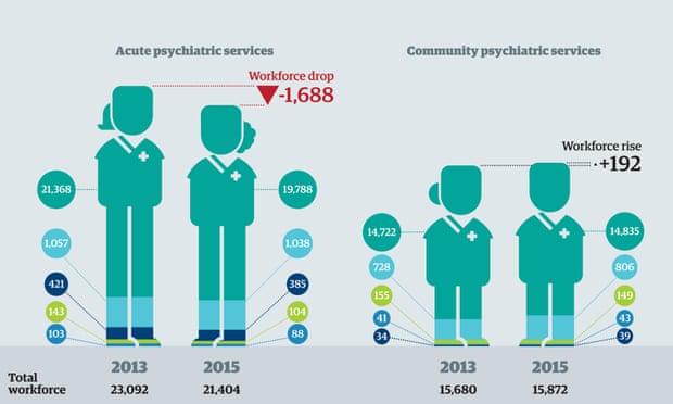 Mental health nursing in numbers infographic