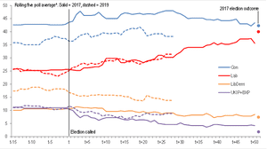 YouGov polling