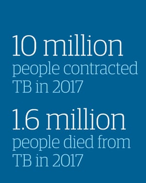 10m people contracted TB in 2017. 1.6m died from it.