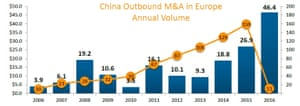 China M&A activity in Europe