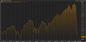 The Dow Jones industrial average over the last year