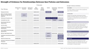 Strength of evidence for relationships between gun policies and outcomes