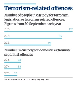 terrorism-related offences graphic