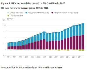 UK net worth
