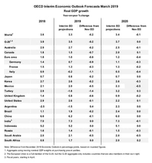 OECD growth charts