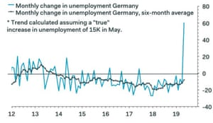 A graph showing that German unemployment claims rose in May.