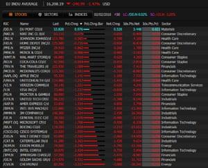 Dow under pressure
