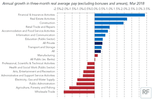 City workers, estate agents and builders are enjoying the fastest pay boost