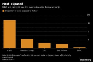European bank exposure to Turkey