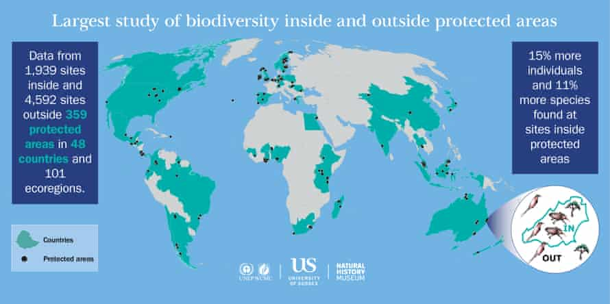 Biodiversity inside and outside protected areas