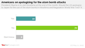 YouGov poll of Americans on whether Obama should apologise for the Atomic bomb attacks on Hiroshima and Nagasaki