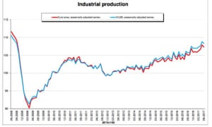 European industrial production