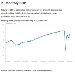 UK GDP to May 2021
