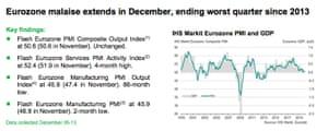 Eurozone flash PMI, December 2019