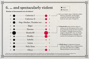 Emily Brontë: ... and spectacularly violent