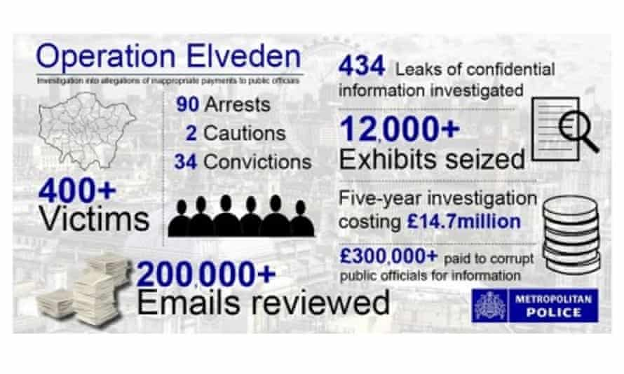 Operation Elveden: counting the cost of the investigation.