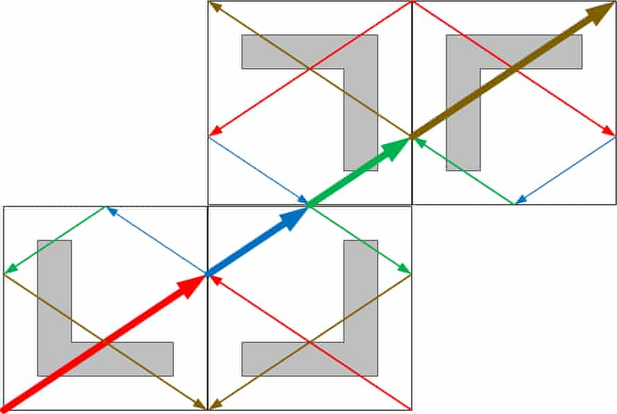 Each time the ball hits a cushion it continues into the mirror image of that table. By constructing mirror images of mirror images we get a grid of mirror images, and the straight line path of the ball continues ad infinitum (unless it falls in a pocket.)