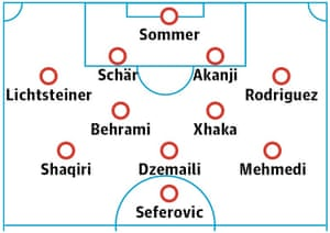 Switzerland probable starting XI