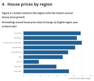 English house price moves by region
