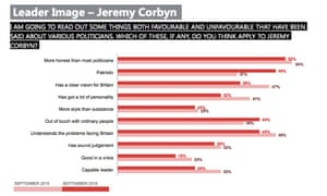 How Corbyn's ratings on key attributes have changed over the last year.