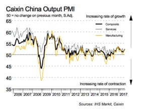 Chinese composite PMI
